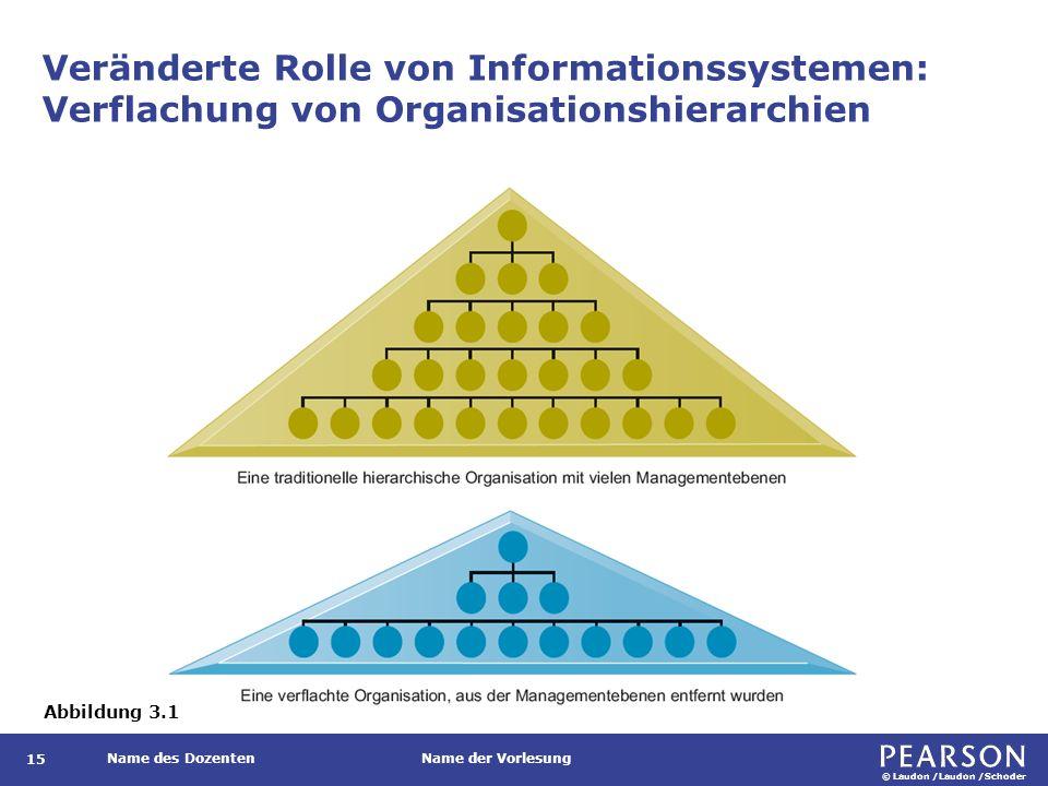 © Laudon /Laudon /Schoder Name des DozentenName der Vorlesung Veränderte Rolle von Informationssystemen: Verflachung von Organisationshierarchien 15 A