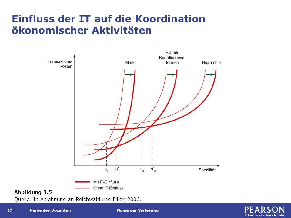 © Laudon /Laudon /Schoder Name des DozentenName der Vorlesung Einfluss der IT auf die Koordination ökonomischer Aktivitäten 25 Abbildung 3.5 Quelle: I