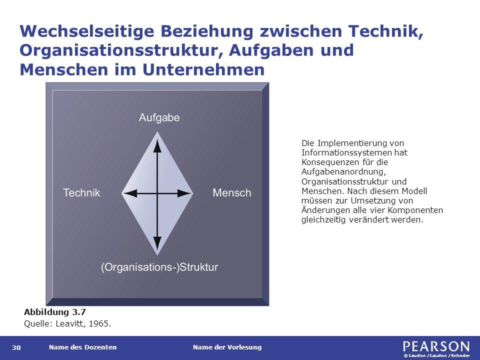 © Laudon /Laudon /Schoder Name des DozentenName der Vorlesung Wechselseitige Beziehung zwischen Technik, Organisationsstruktur, Aufgaben und Menschen