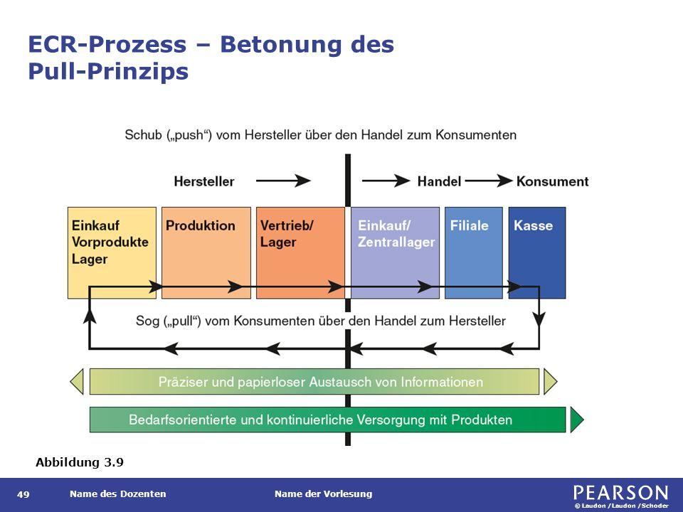 © Laudon /Laudon /Schoder Name des DozentenName der Vorlesung ECR-Prozess – Betonung des Pull-Prinzips 49 Abbildung 3.9