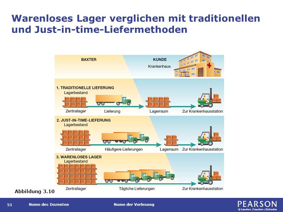 © Laudon /Laudon /Schoder Name des DozentenName der Vorlesung Warenloses Lager verglichen mit traditionellen und Just-in-time-Liefermethoden 51 Abbildung 3.10