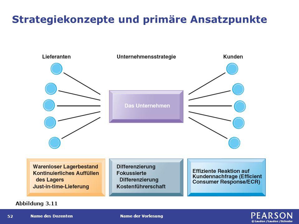 © Laudon /Laudon /Schoder Name des DozentenName der Vorlesung Strategiekonzepte und primäre Ansatzpunkte 52 Abbildung 3.11