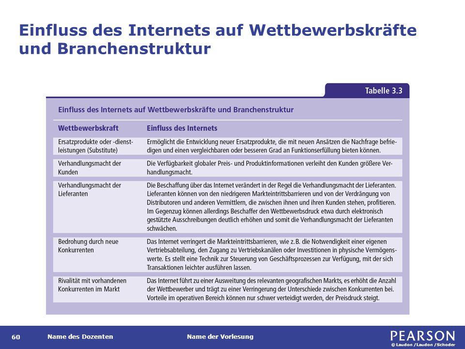 © Laudon /Laudon /Schoder Name des DozentenName der Vorlesung Einfluss des Internets auf Wettbewerbskräfte und Branchenstruktur 60