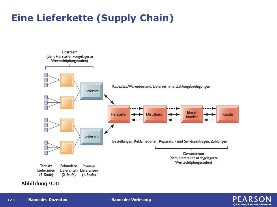 © Laudon /Laudon /Schoder Name des DozentenName der Vorlesung Eine Lieferkette (Supply Chain) 123 Abbildung 9.31