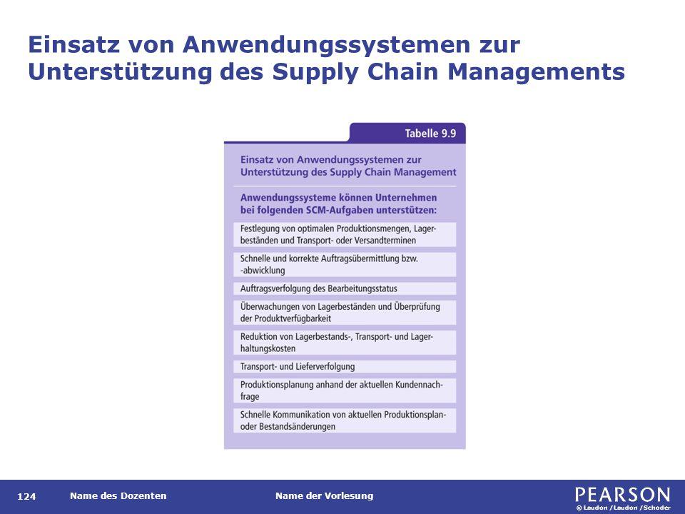 © Laudon /Laudon /Schoder Name des DozentenName der Vorlesung Einsatz von Anwendungssystemen zur Unterstützung des Supply Chain Managements 124