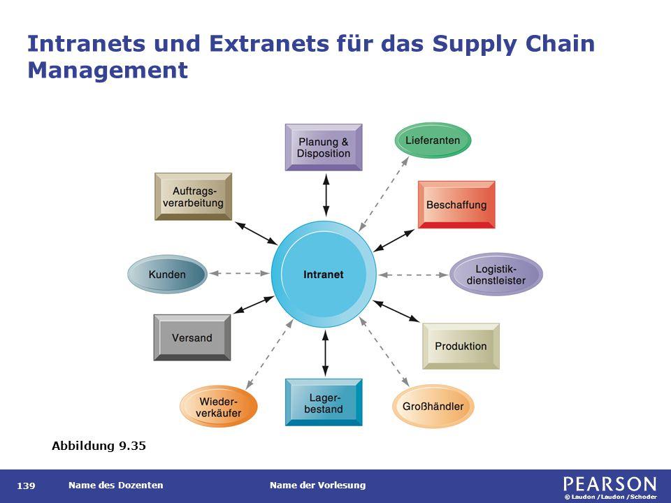 © Laudon /Laudon /Schoder Name des DozentenName der Vorlesung Intranets und Extranets für das Supply Chain Management 139 Abbildung 9.35