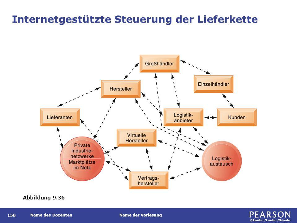 © Laudon /Laudon /Schoder Name des DozentenName der Vorlesung Internetgestützte Steuerung der Lieferkette 150 Abbildung 9.36