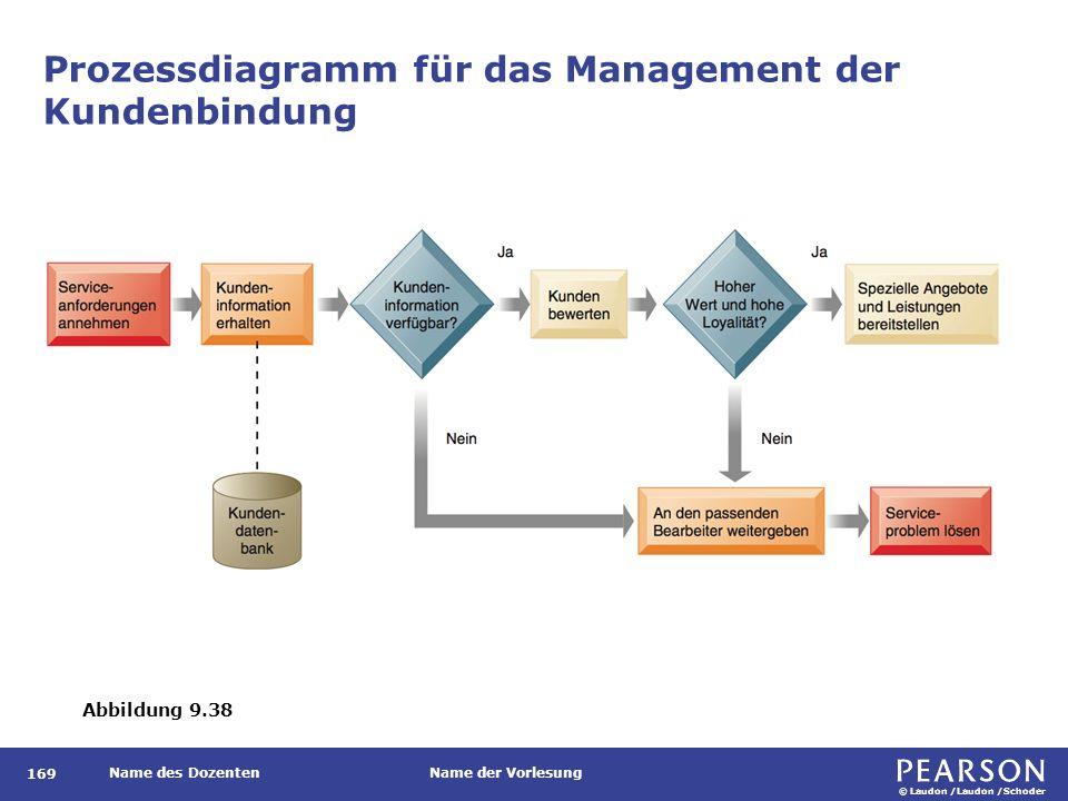 © Laudon /Laudon /Schoder Name des DozentenName der Vorlesung Prozessdiagramm für das Management der Kundenbindung 169 Abbildung 9.38