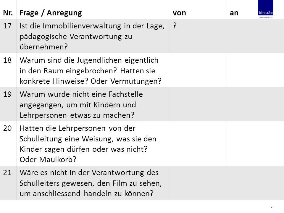 25 Nr.Frage / Anregungvonan 17Ist die Immobilienverwaltung in der Lage, pädagogische Verantwortung zu übernehmen.