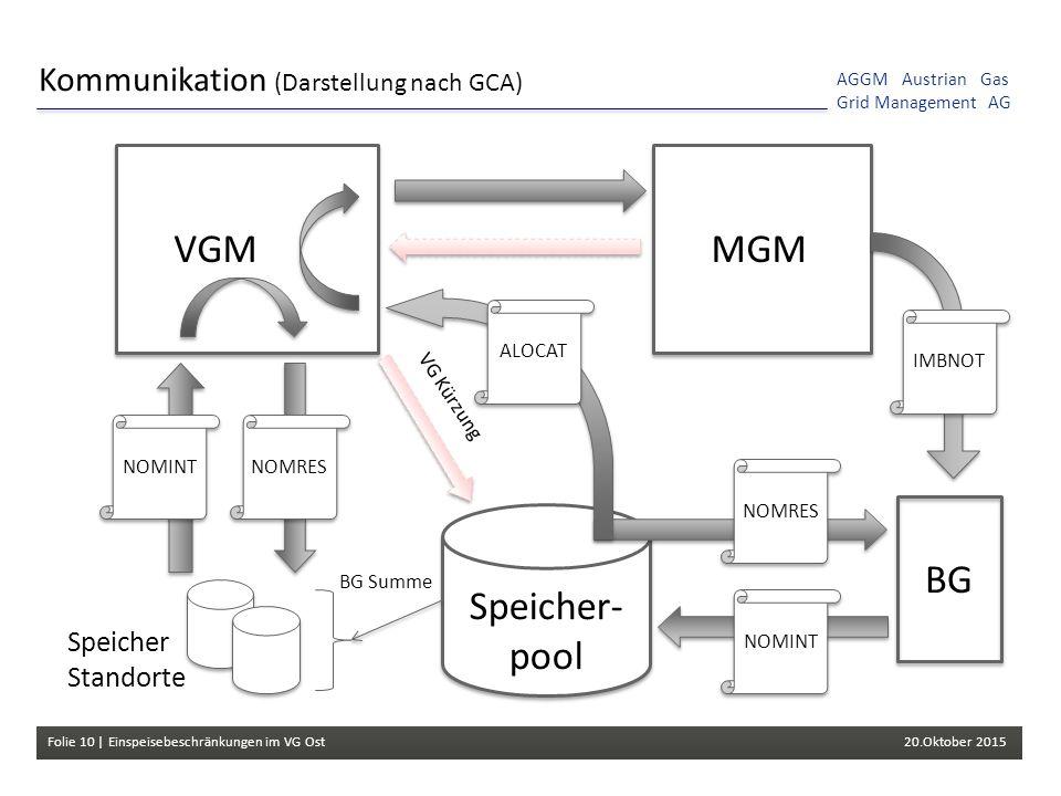 Folie 10 | Einspeisebeschränkungen im VG Ost 20.Oktober 2015 AGGM Austrian Gas Grid Management AG Speicher- pool Kommunikation (Darstellung nach GCA) NOMRES BG Summe VGM VG Kürzung MGM BG NOMINT NOMRESNOMINTALOCATIMBNOT Speicher Standorte