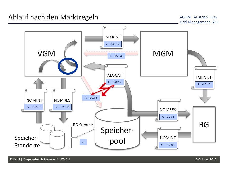 Folie 11 | Einspeisebeschränkungen im VG Ost 20.Oktober 2015 AGGM Austrian Gas Grid Management AG VGM Speicher- pool Ablauf nach den Marktregeln NOMRES BG Summe MGM BG NOMINT NOMRESNOMINTALOCATIMBNOT Speicher Standorte 1.