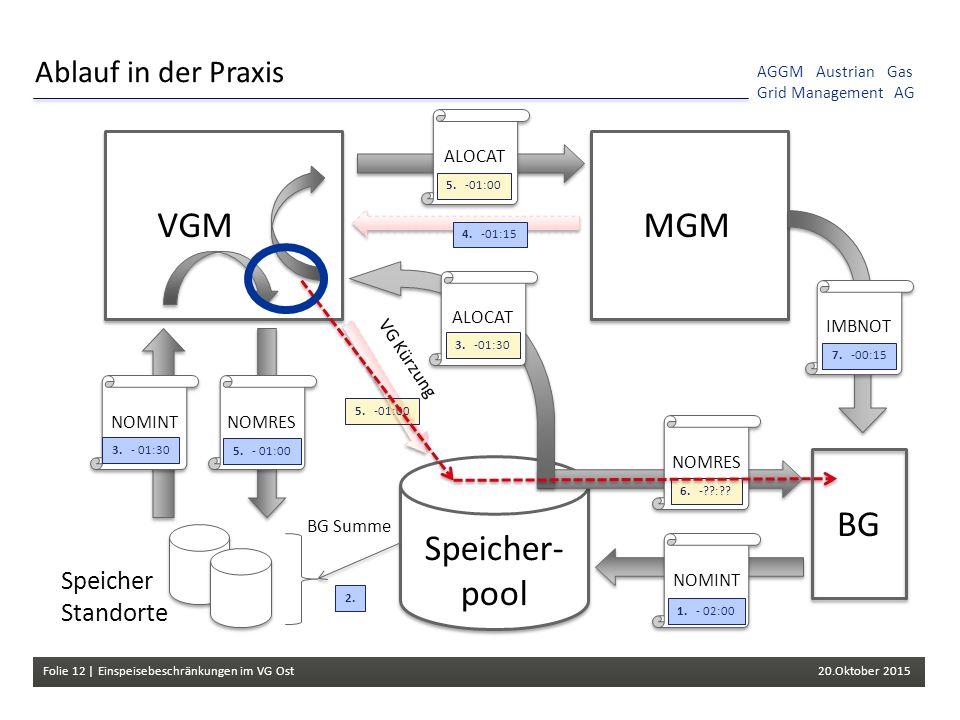 Folie 12 | Einspeisebeschränkungen im VG Ost 20.Oktober 2015 AGGM Austrian Gas Grid Management AG Speicher- pool Ablauf in der Praxis NOMRES BG Summe VGM VG Kürzung MGM BG NOMINT NOMRESNOMINTALOCATIMBNOT Speicher Standorte 1.