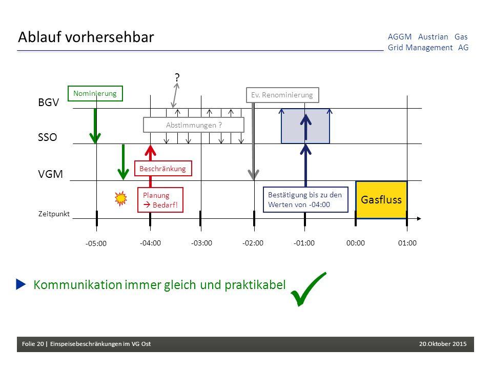 Folie 20 | Einspeisebeschränkungen im VG Ost 20.Oktober 2015 AGGM Austrian Gas Grid Management AG  Kommunikation immer gleich und praktikabel Ablauf vorhersehbar Gasfluss 00:0001:00-04:00-03:00 -02:00 -01:00 BGV VGM SSO Beschränkung Bestätigung bis zu den Werten von -04:00 .