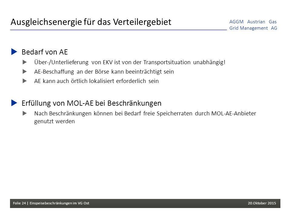 Folie 24 | Einspeisebeschränkungen im VG Ost 20.Oktober 2015 AGGM Austrian Gas Grid Management AG Ausgleichsenergie für das Verteilergebiet  Bedarf von AE  Über-/Unterlieferung von EKV ist von der Transportsituation unabhängig.