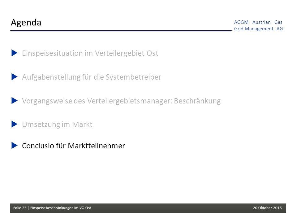 Folie 25 | Einspeisebeschränkungen im VG Ost 20.Oktober 2015 AGGM Austrian Gas Grid Management AG Agenda  Einspeisesituation im Verteilergebiet Ost  Aufgabenstellung für die Systembetreiber  Vorgangsweise des Verteilergebietsmanager: Beschränkung  Umsetzung im Markt  Conclusio für Marktteilnehmer
