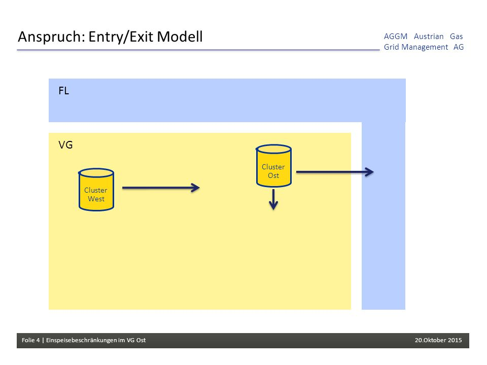 Folie 4 | Einspeisebeschränkungen im VG Ost 20.Oktober 2015 AGGM Austrian Gas Grid Management AG Anspruch: Entry/Exit Modell Cluster West Cluster Ost FL VG