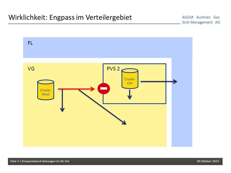 Folie 5 | Einspeisebeschränkungen im VG Ost 20.Oktober 2015 AGGM Austrian Gas Grid Management AG Wirklichkeit: Engpass im Verteilergebiet Cluster West Cluster Ost FL VGPVS 2