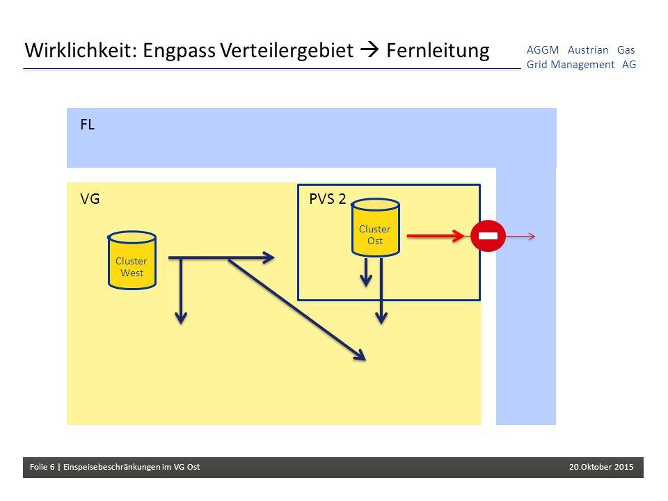 Folie 6 | Einspeisebeschränkungen im VG Ost 20.Oktober 2015 AGGM Austrian Gas Grid Management AG Wirklichkeit: Engpass Verteilergebiet  Fernleitung Cluster West Cluster Ost FL VGPVS 2