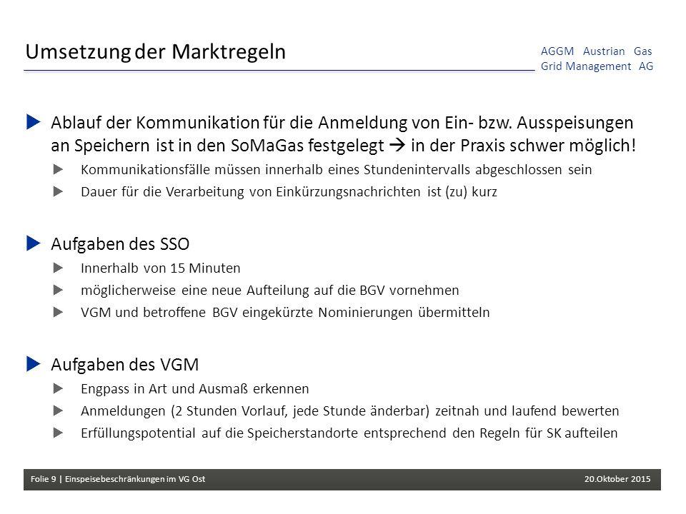Folie 9 | Einspeisebeschränkungen im VG Ost 20.Oktober 2015 AGGM Austrian Gas Grid Management AG Umsetzung der Marktregeln  Ablauf der Kommunikation