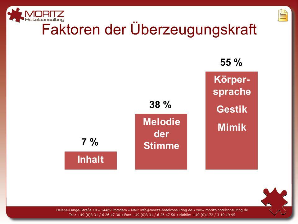 Faktoren der Überzeugungskraft Inhalt Körper- sprache Gestik Mimik Melodie der Stimme 7 % 38 % 55 %