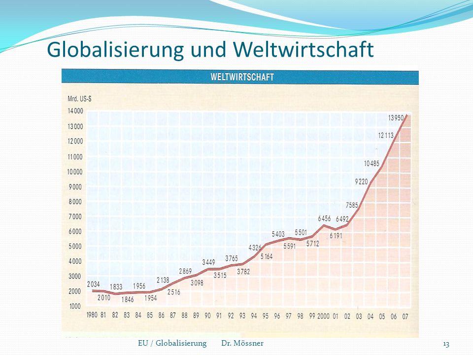 Globalisierung und Weltwirtschaft 13EU / Globalisierung Dr. Mössner