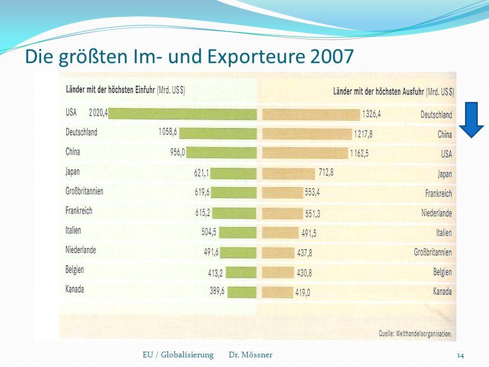 Die größten Im- und Exporteure 2007 14EU / Globalisierung Dr. Mössner