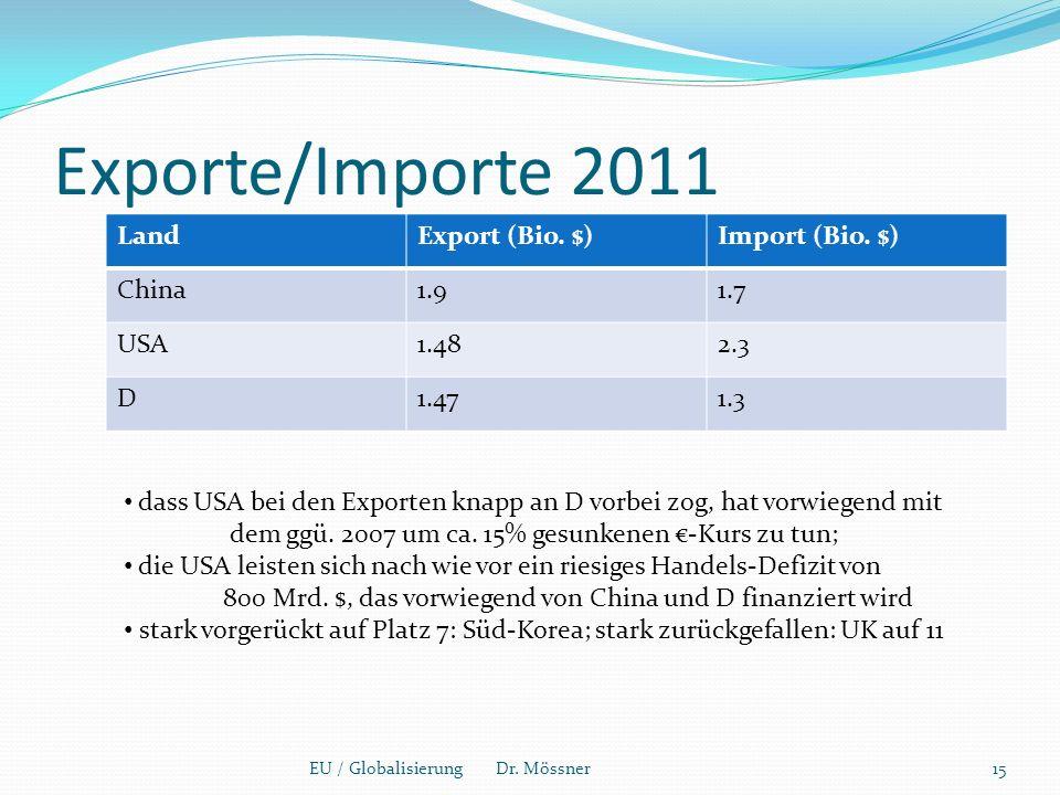 Exporte/Importe 2011 EU / Globalisierung Dr. Mössner15 LandExport (Bio.