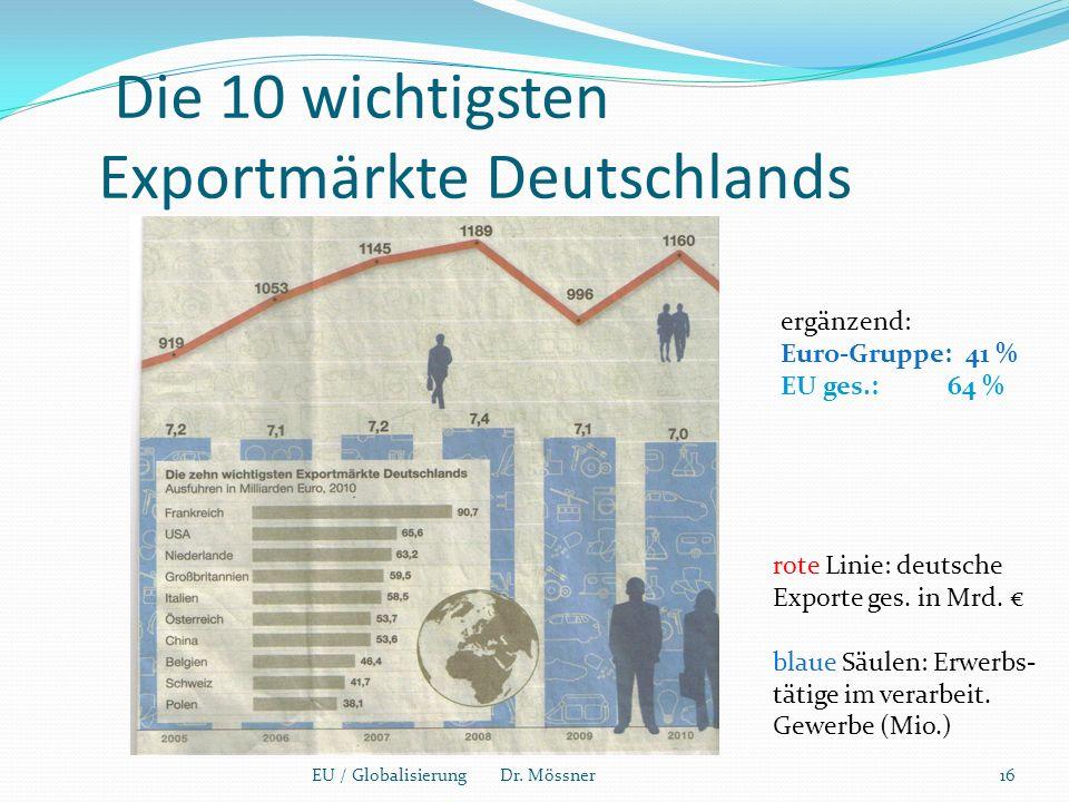 Die 10 wichtigsten Exportmärkte Deutschlands EU / Globalisierung Dr.