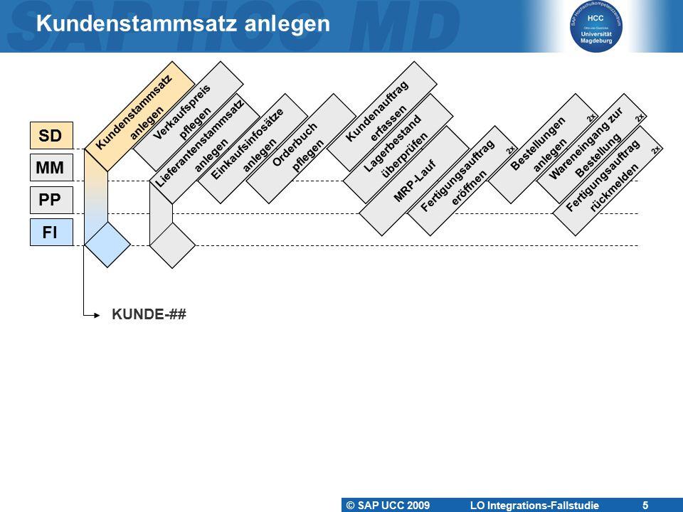 © SAP UCC 2009 LO Integrations-Fallstudie 16 Kundenauftrag anlegen Kundenstamm Materialstamm Verkaufskondition