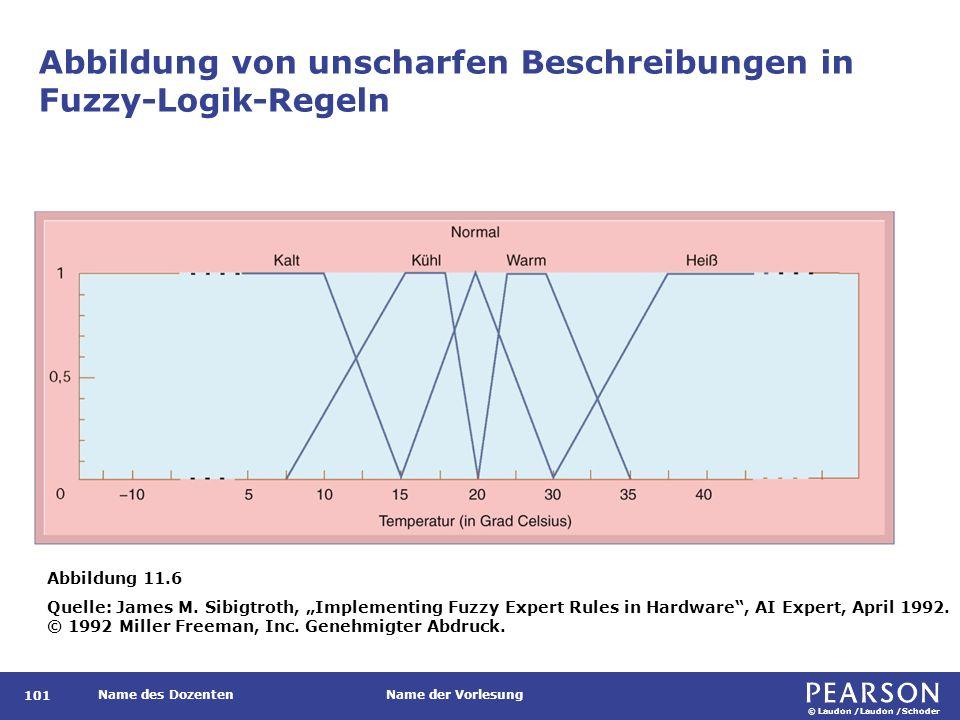 © Laudon /Laudon /Schoder Name des DozentenName der Vorlesung Abbildung von unscharfen Beschreibungen in Fuzzy-Logik-Regeln 101 Abbildung 11.6 Quelle: James M.
