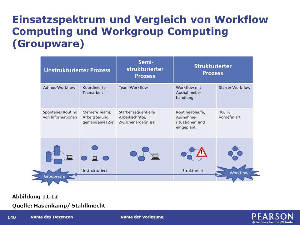 © Laudon /Laudon /Schoder Name des DozentenName der Vorlesung Einsatzspektrum und Vergleich von Workflow Computing und Workgroup Computing (Groupware) 140 Abbildung 11.12 Quelle: Hasenkamp/ Stahlknecht