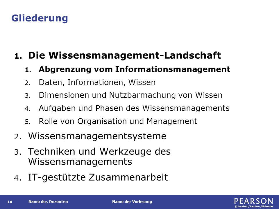© Laudon /Laudon /Schoder Name des DozentenName der Vorlesung Gliederung 14 1. Die Wissensmanagement-Landschaft 1. Abgrenzung vom Informationsmanageme