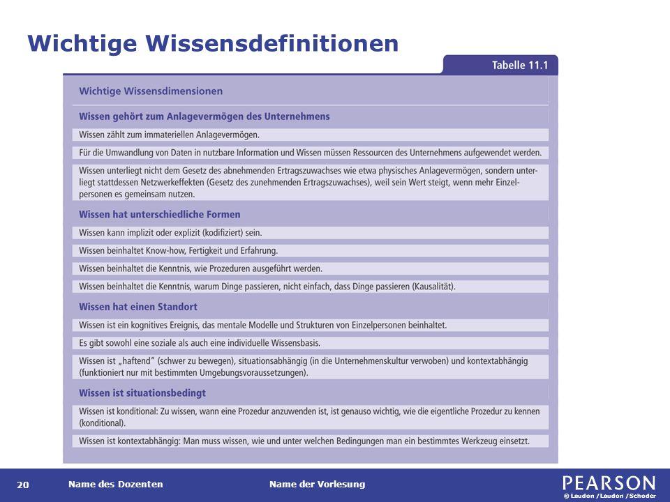© Laudon /Laudon /Schoder Name des DozentenName der Vorlesung Wichtige Wissensdefinitionen 20