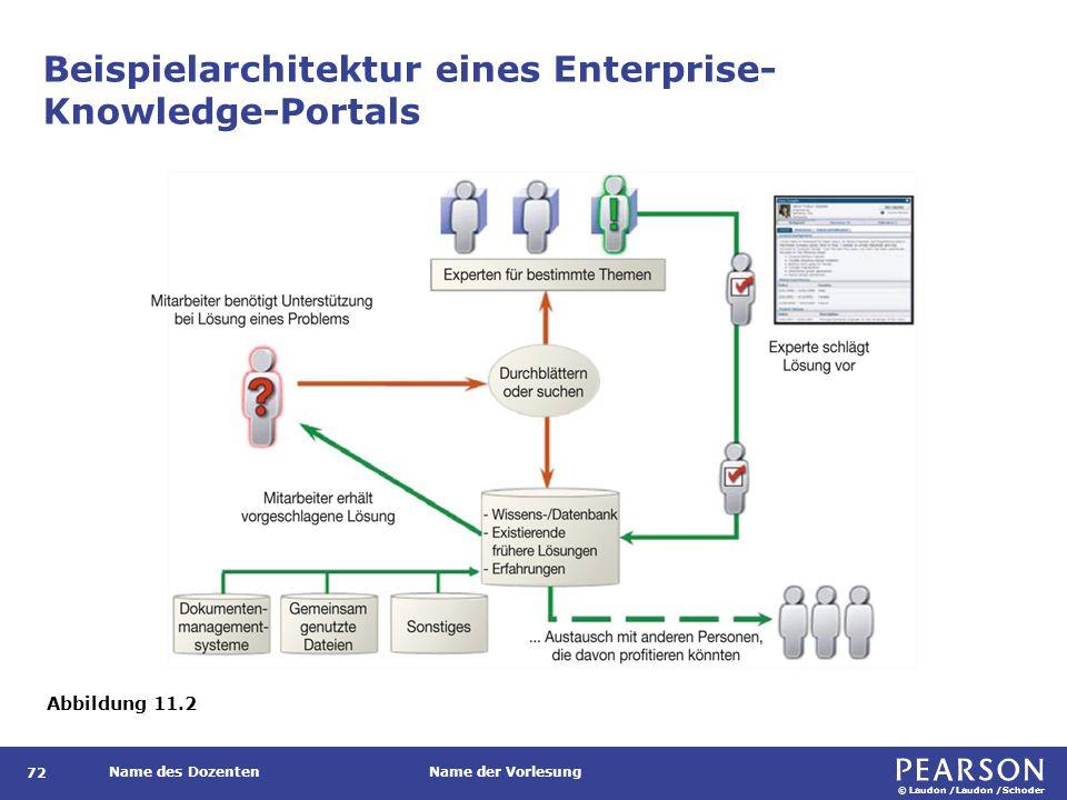 © Laudon /Laudon /Schoder Name des DozentenName der Vorlesung Beispielarchitektur eines Enterprise- Knowledge-Portals 72 Abbildung 11.2