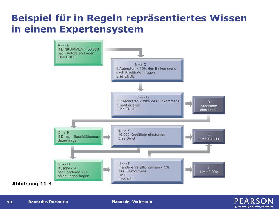© Laudon /Laudon /Schoder Name des DozentenName der Vorlesung Beispiel für in Regeln repräsentiertes Wissen in einem Expertensystem 93 Abbildung 11.3