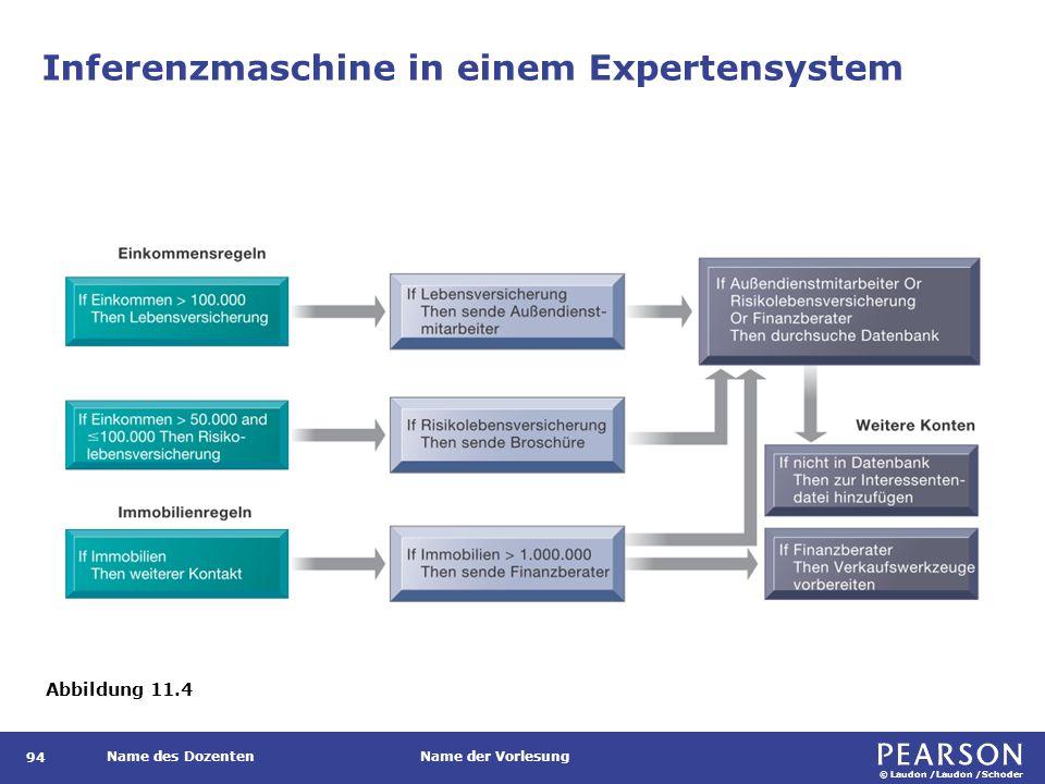 © Laudon /Laudon /Schoder Name des DozentenName der Vorlesung Inferenzmaschine in einem Expertensystem 94 Abbildung 11.4