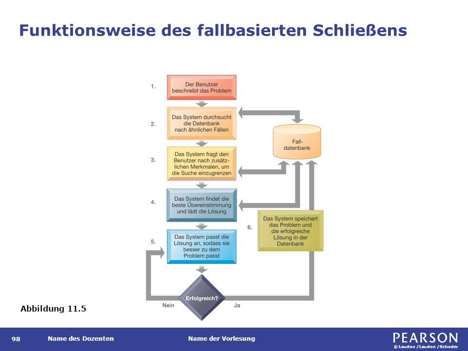 © Laudon /Laudon /Schoder Name des DozentenName der Vorlesung Funktionsweise des fallbasierten Schließens 98 Abbildung 11.5