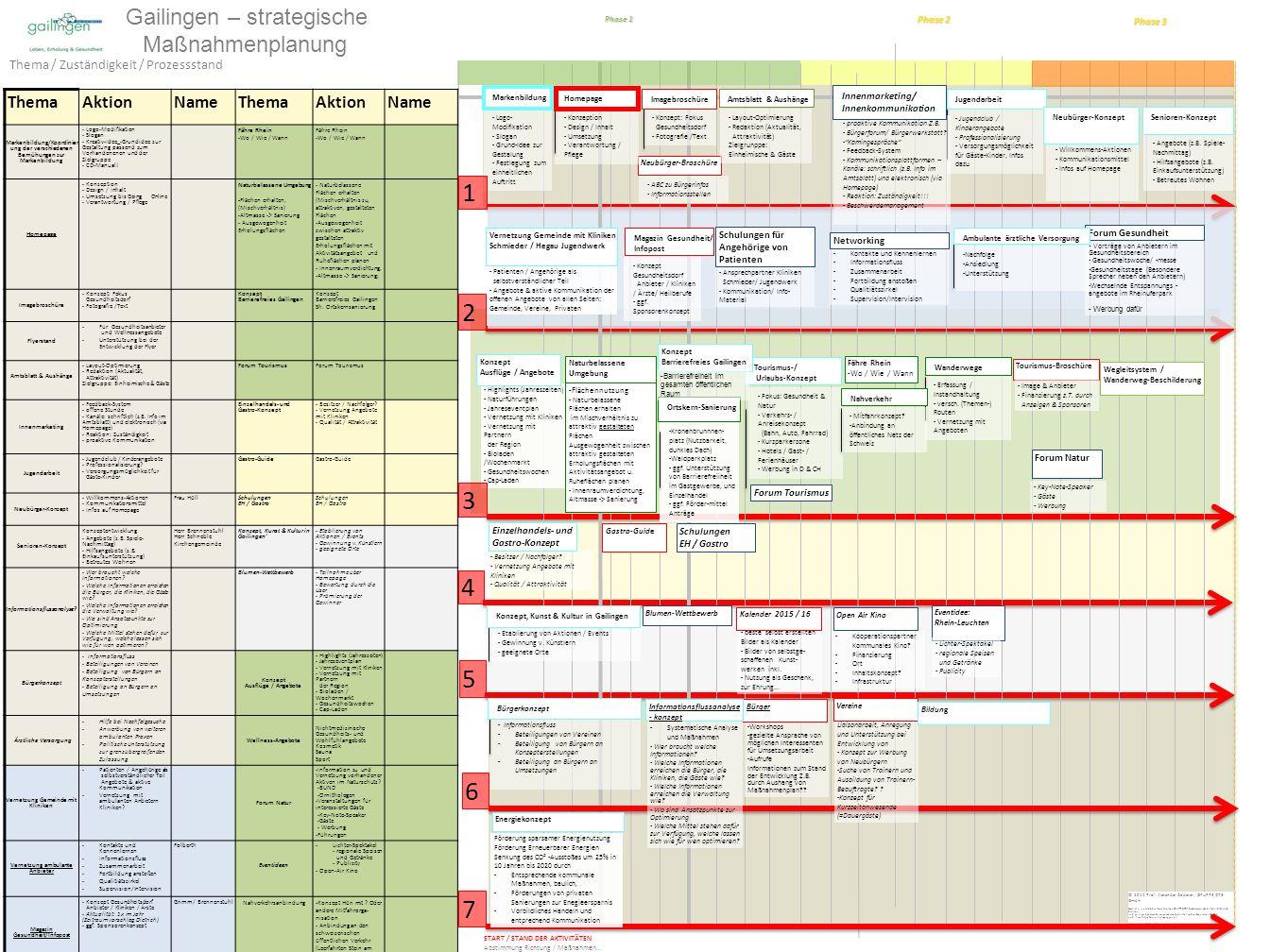 Gailingen – strategische Maßnahmenplanung Phase 1 © 2014 Prof.