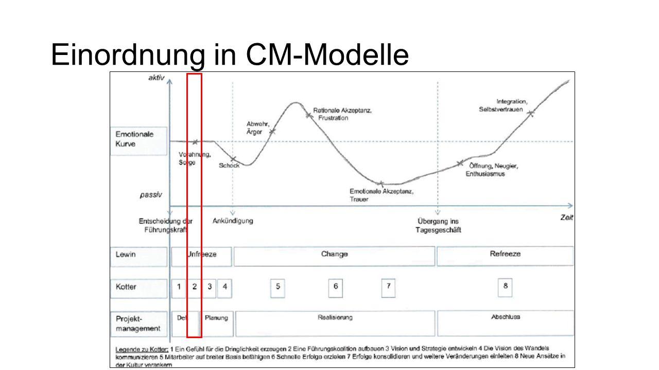 Einordnung in CM-Modelle