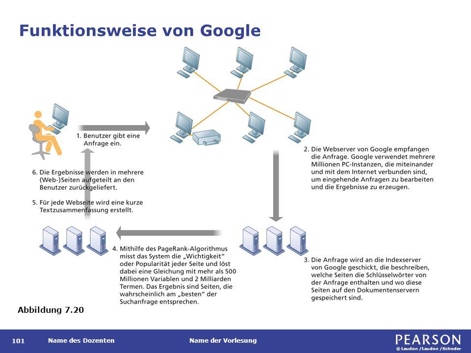 © Laudon /Laudon /Schoder Name des DozentenName der Vorlesung Funktionsweise von Google 101 Abbildung 7.20
