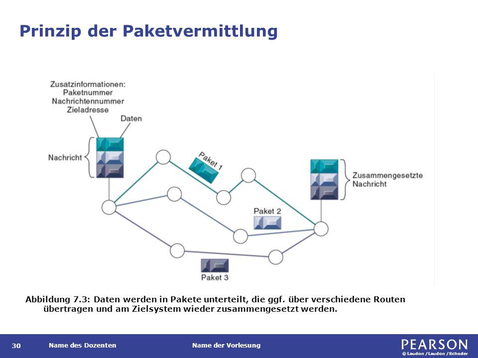 © Laudon /Laudon /Schoder Name des DozentenName der Vorlesung Prinzip der Paketvermittlung 30 Abbildung 7.3: Daten werden in Pakete unterteilt, die gg