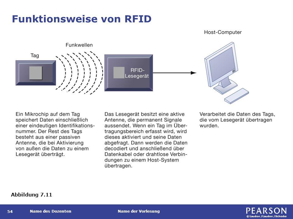© Laudon /Laudon /Schoder Name des DozentenName der Vorlesung Funktionsweise von RFID 54 Abbildung 7.11