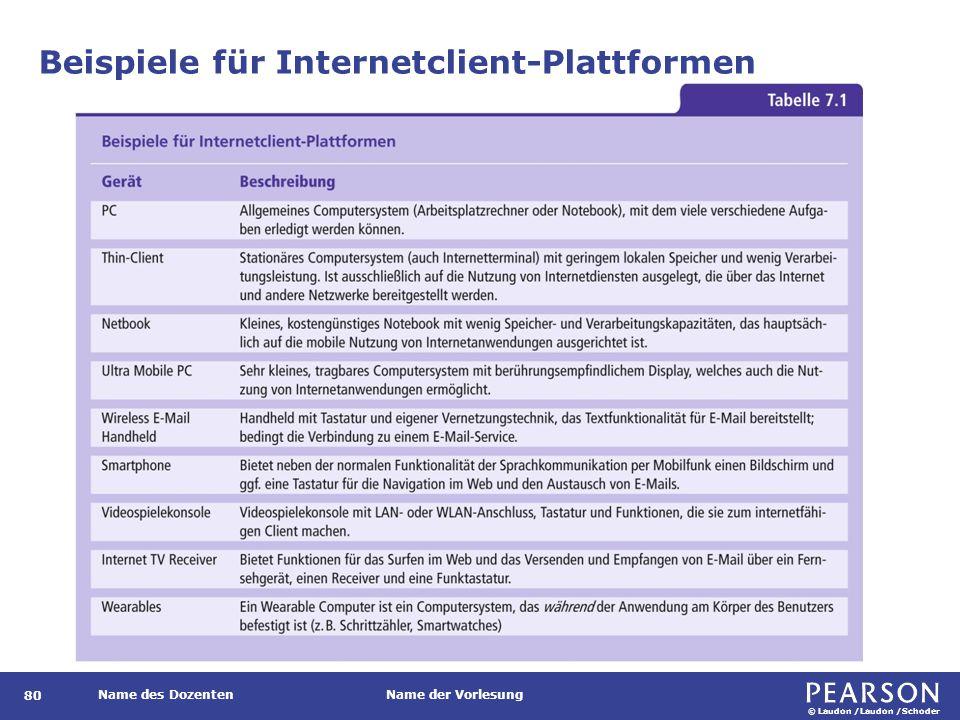 © Laudon /Laudon /Schoder Name des DozentenName der Vorlesung Beispiele für Internetclient-Plattformen 80