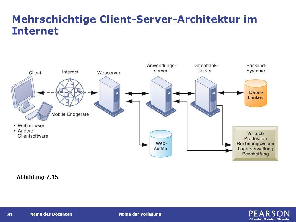 © Laudon /Laudon /Schoder Name des DozentenName der Vorlesung Mehrschichtige Client-Server-Architektur im Internet 81 Abbildung 7.15