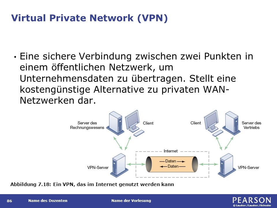 © Laudon /Laudon /Schoder Name des DozentenName der Vorlesung Virtual Private Network (VPN) 86 Eine sichere Verbindung zwischen zwei Punkten in einem