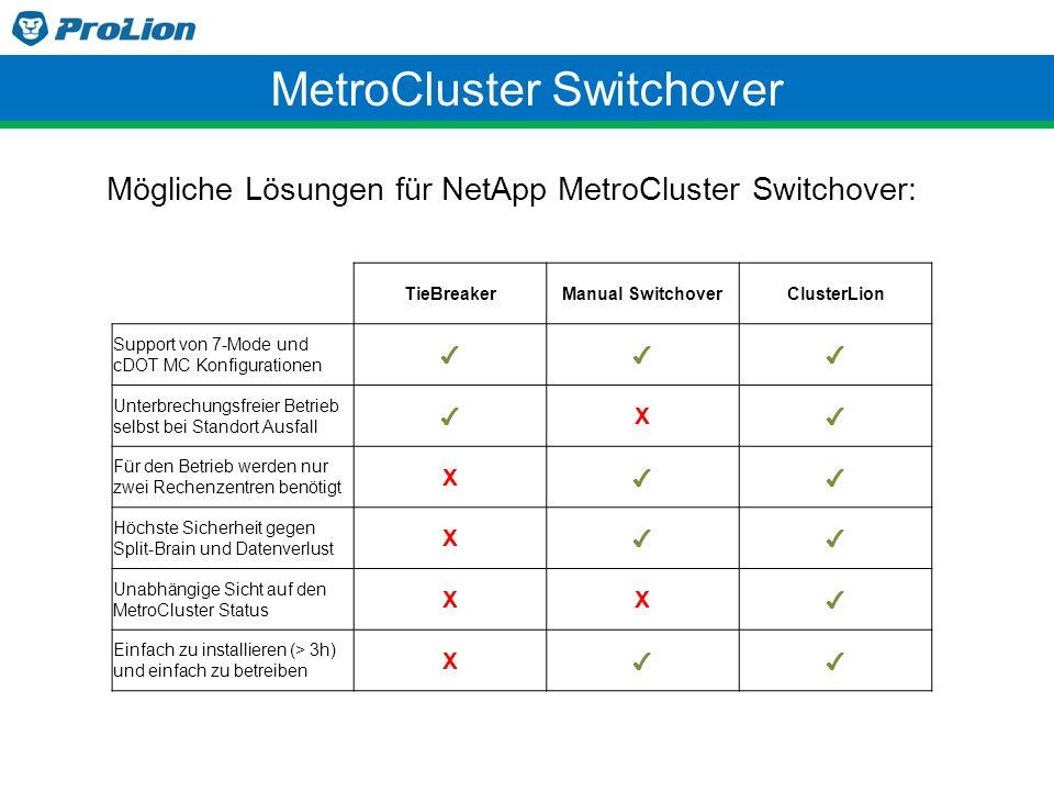 MetroCluster Switchover TieBreakerManual SwitchoverClusterLion Support von 7-Mode und cDOT MC Konfigurationen ✔✔✔ Unterbrechungsfreier Betrieb selbst