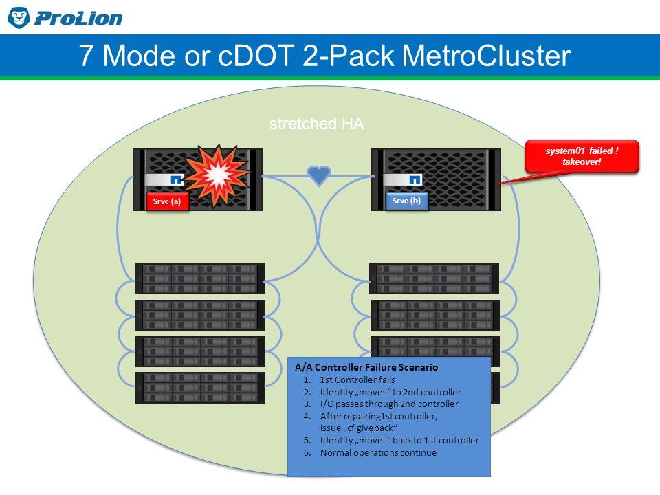 Vorteile durch ClusterLion ClusterLion erhöht die Verfügbarkeit eines zwei-Standorte Storage Clusters.