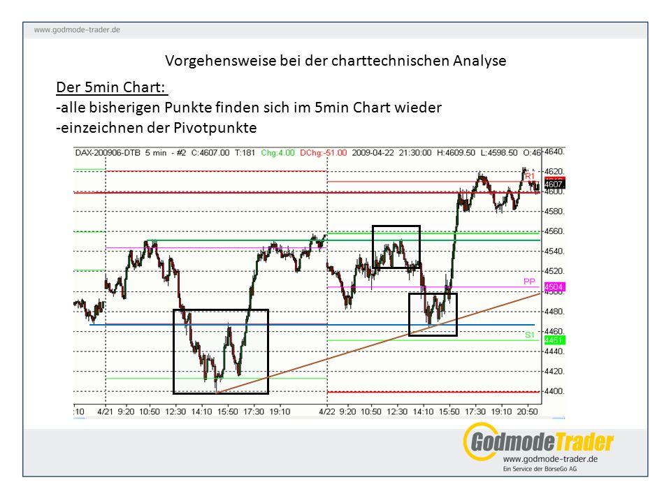 Der 5min Chart: -alle bisherigen Punkte finden sich im 5min Chart wieder -einzeichnen der Pivotpunkte Vorgehensweise bei der charttechnischen Analyse