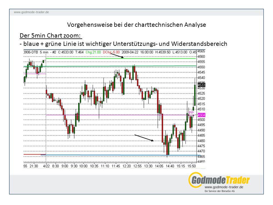 Der 5min Chart zoom: - blaue + grüne Linie ist wichtiger Unterstützungs- und Widerstandsbereich Vorgehensweise bei der charttechnischen Analyse
