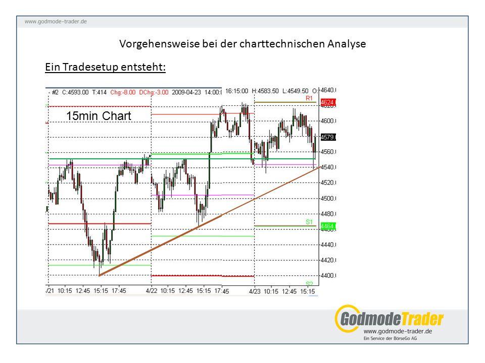 Ein Tradesetup entsteht: Vorgehensweise bei der charttechnischen Analyse 15min Chart